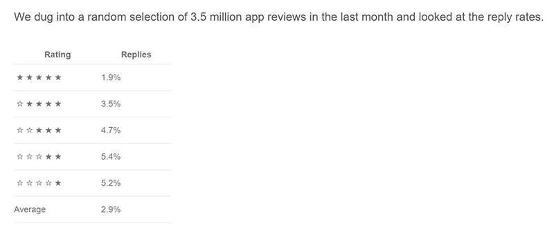 Google Playでのデベロッパーのレビュー返信率(appbotより)