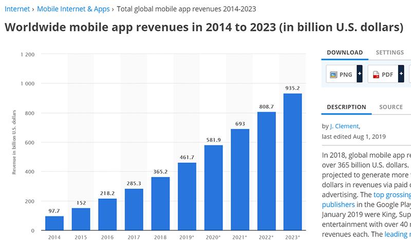 世界発信されたモバイルアプリの収益額の変遷(Statistaより)