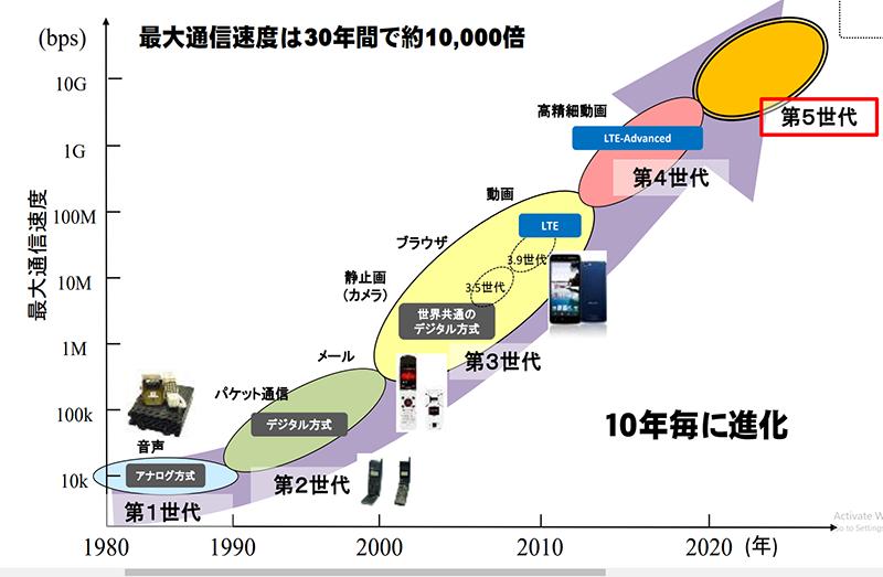 1~5Gまでの主な変化(総務省 新世代モバイル通信システム委員会 資料より)