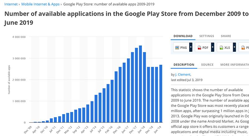 Google Play Storeにおけるアプリリリース数の変遷(Statistaより)