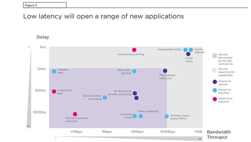 5Gにより可能となるアプリの新たな領域(GSMAより)