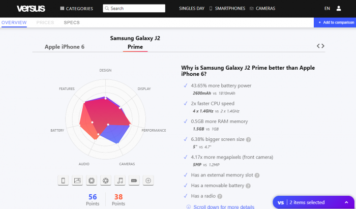 Apple iPhone 6とSAMSUNG Galaxy J2 Primeの比較(Versusより)