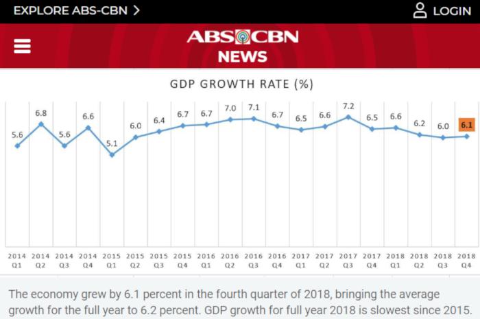 フィリピンにおけるGDP成長率の変遷(ANS-CBN Newsより)