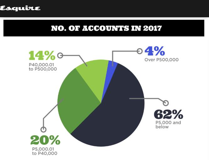 フィリピン人の銀行アカウントへの預金額(Esquireより)